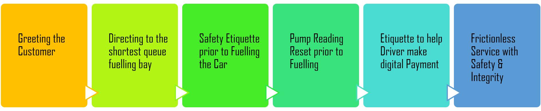 petrol pump flowchart